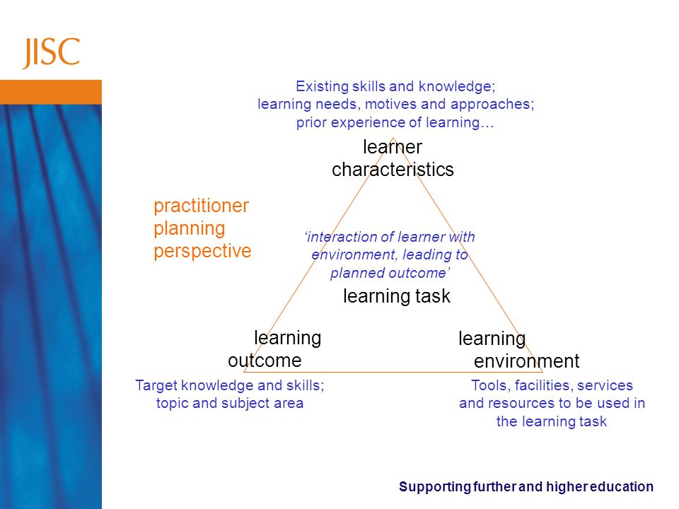Supporting further and higher education learner characteristics learning outcome learning environment learning task practitioner planning perspective Tools, facilities, services and resources to be used in the learning task Existing skills and knowledge; learning needs, motives and approaches; prior experience of learning… Target knowledge and skills; topic and subject area interaction of learner with environment, leading to planned outcome