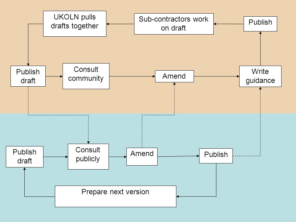 Publish draft Consult publicly Amend Publish Prepare next version UKOLN pulls drafts together Publish draft Consult community Amend Publish Sub-contractors work on draft Write guidance