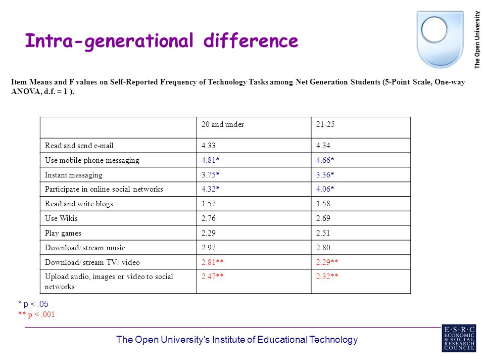 The Open University s Institute of Educational Technology Intra-generational difference Item Means and F values on Self-Reported Frequency of Technology Tasks among Net Generation Students (5-Point Scale, One-way ANOVA, d.f.