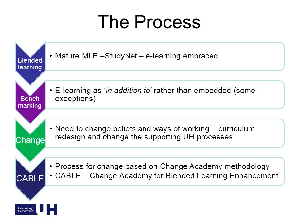 The Process Blended learning Mature MLE –StudyNet – e-learning embraced Bench marking E-learning as in addition to rather than embedded (some exceptions) Change Need to change beliefs and ways of working – curriculum redesign and change the supporting UH processes CABLE Process for change based on Change Academy methodology CABLE – Change Academy for Blended Learning Enhancement