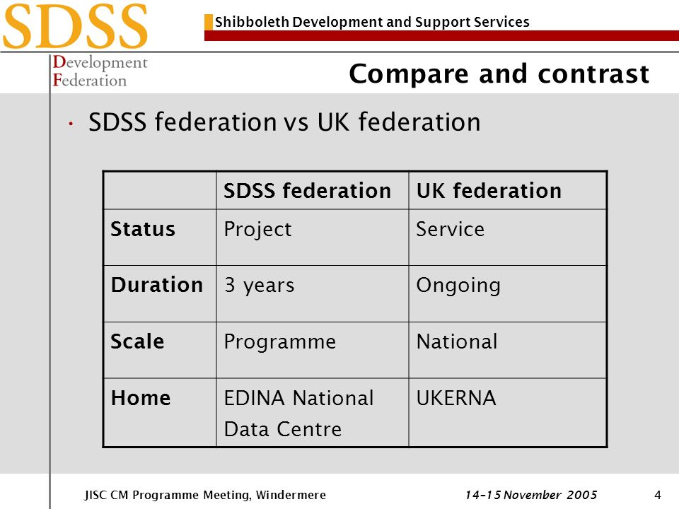 Shibboleth Development and Support Services JISC CM Programme Meeting, Windermere 14–15 November 20054 Compare and contrast SDSS federation vs UK federation SDSS federationUK federation Status ProjectService Duration 3 yearsOngoing Scale ProgrammeNational HomeEDINA National Data Centre UKERNA