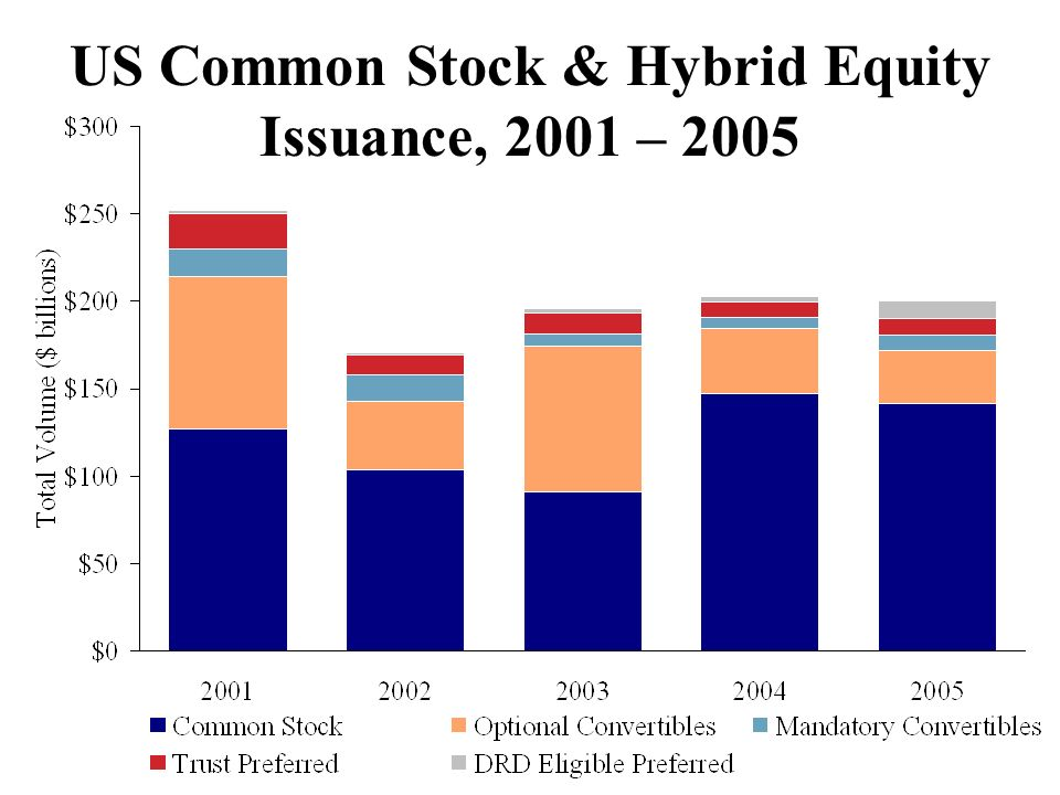 US Common Stock & Hybrid Equity Issuance, 2001 – 2005