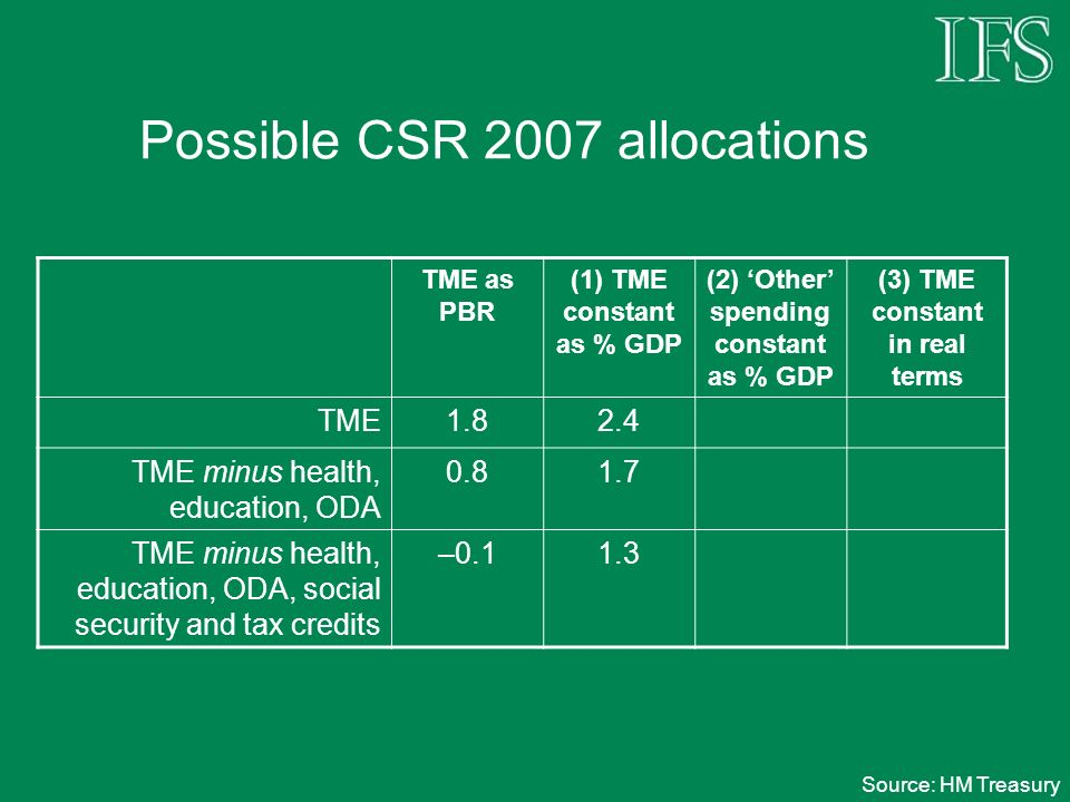 Possible CSR 2007 allocations TME as PBR (1) TME constant as % GDP (2) Other spending constant as % GDP (3) TME constant in real terms TME1.82.4 TME minus health, education, ODA 0.81.7 TME minus health, education, ODA, social security and tax credits –0.11.3 Source: HM Treasury