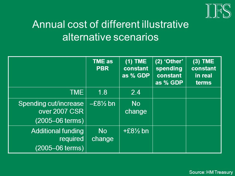 Annual cost of different illustrative alternative scenarios TME as PBR (1) TME constant as % GDP (2) Other spending constant as % GDP (3) TME constant in real terms TME1.82.4 Spending cut/increase over 2007 CSR (2005–06 terms) –£8½ bnNo change Additional funding required (2005–06 terms) No change +£8½ bn Source: HM Treasury