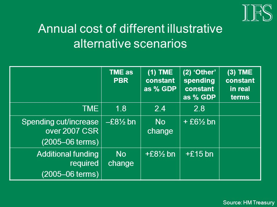 Annual cost of different illustrative alternative scenarios TME as PBR (1) TME constant as % GDP (2) Other spending constant as % GDP (3) TME constant in real terms TME1.82.42.8 Spending cut/increase over 2007 CSR (2005–06 terms) –£8½ bnNo change + £6½ bn Additional funding required (2005–06 terms) No change +£8½ bn+£15 bn Source: HM Treasury