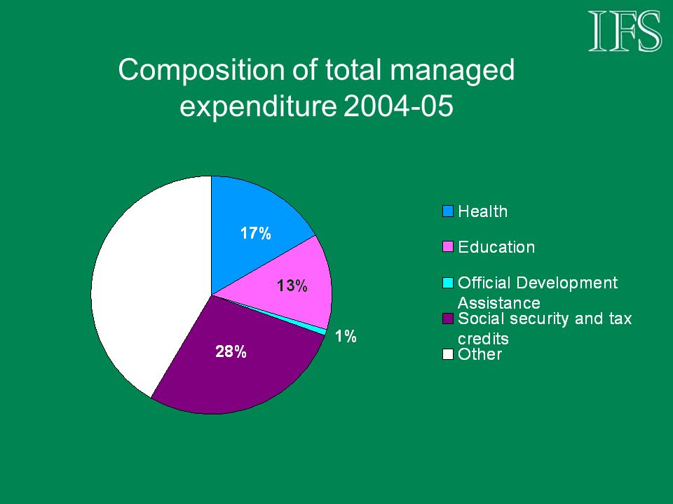 Composition of total managed expenditure 2004-05