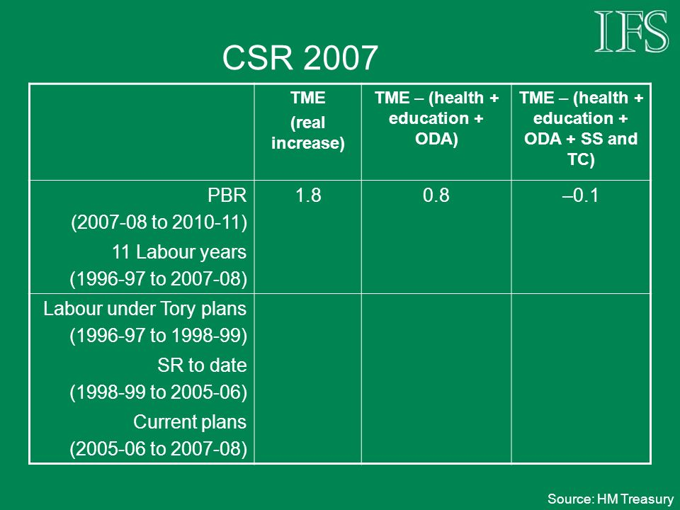 CSR 2007 TME (real increase) TME – (health + education + ODA) TME – (health + education + ODA + SS and TC) PBR (2007-08 to 2010-11) 1.80.8–0.1 11 Labour years (1996-97 to 2007-08) Labour under Tory plans (1996-97 to 1998-99) SR to date (1998-99 to 2005-06) Current plans (2005-06 to 2007-08) Source: HM Treasury