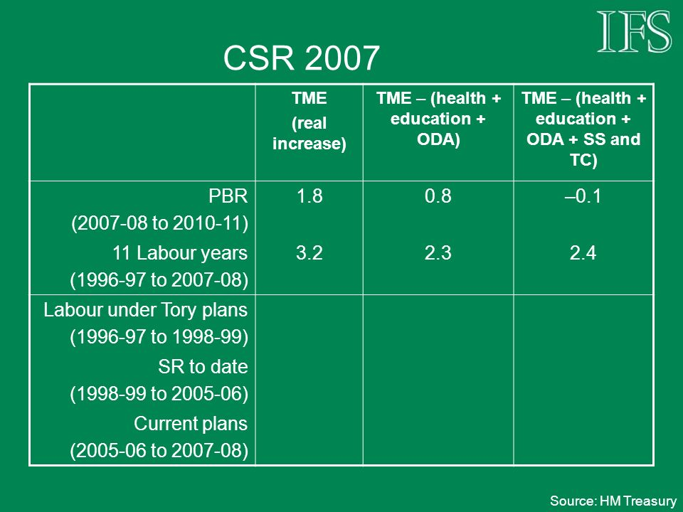 CSR 2007 TME (real increase) TME – (health + education + ODA) TME – (health + education + ODA + SS and TC) PBR (2007-08 to 2010-11) 1.80.8–0.1 11 Labour years (1996-97 to 2007-08) 3.22.32.4 Labour under Tory plans (1996-97 to 1998-99) SR to date (1998-99 to 2005-06) Current plans (2005-06 to 2007-08) Source: HM Treasury