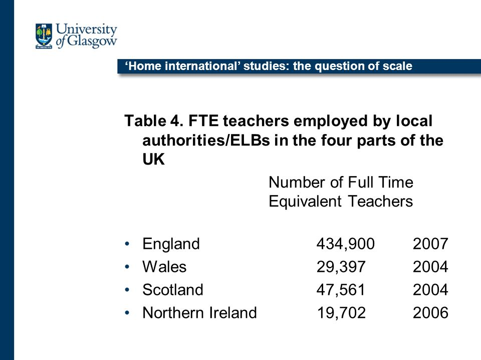 Home international studies: the question of scale Table 4.