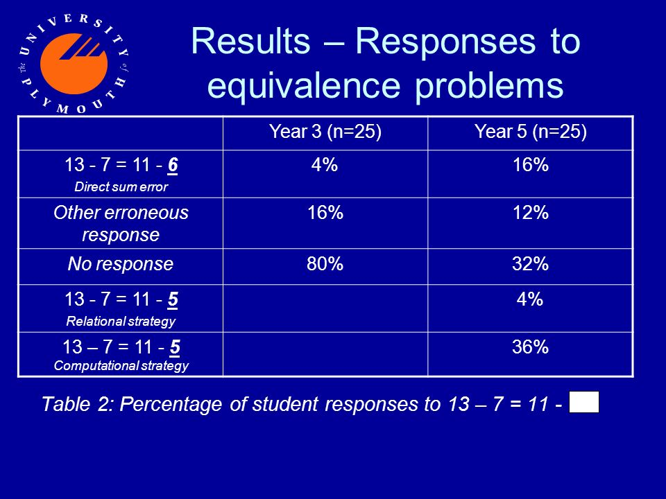 Results – Responses to equivalence problems Table 2: Percentage of student responses to 13 – 7 = 11 - Year 3 (n=25)Year 5 (n=25) 13 - 7 = 11 - 6 Direct sum error 4%16% Other erroneous response 16%12% No response80%32% 13 - 7 = 11 - 5 Relational strategy 4% 13 – 7 = 11 - 5 Computational strategy 36%
