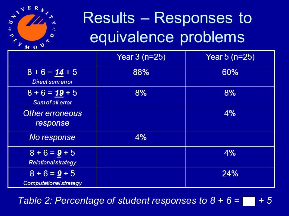 Results – Responses to equivalence problems Table 2: Percentage of student responses to 8 + 6 = + 5 Year 3 (n=25)Year 5 (n=25) 8 + 6 = 14 + 5 Direct sum error 88%60% 8 + 6 = 19 + 5 Sum of all error 8% Other erroneous response 4% No response4% 8 + 6 = 9 + 5 Relational strategy 4% 8 + 6 = 9 + 5 Computational strategy 24%