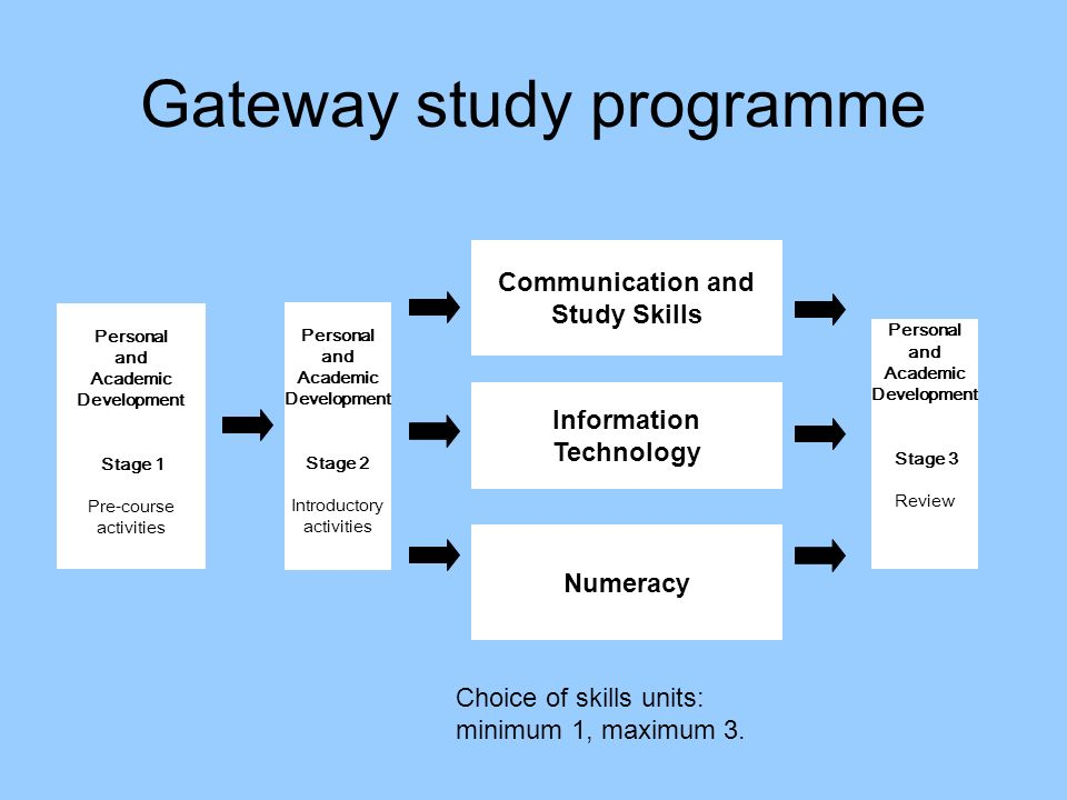 Personal and Academic Development Stage 1 Pre-course activities Communication and Study Skills Information Technology Numeracy Personal and Academic Development Stage 2 Introductory activities Personal and Academic Development Stage 3 Review Gateway study programme Choice of skills units: minimum 1, maximum 3.