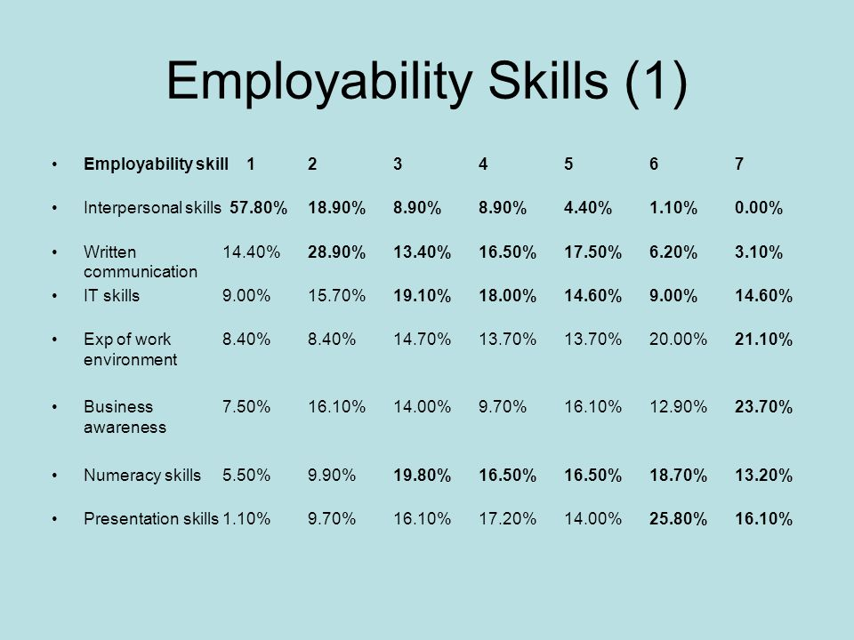 Employability Skills (1) Employability skill 1 2 3 4 5 6 7 Interpersonal skills 57.80% 18.90% 8.90% 8.90% 4.40% 1.10% 0.00% Written 14.40% 28.90% 13.40% 16.50% 17.50% 6.20% 3.10% communication IT skills 9.00% 15.70% 19.10% 18.00% 14.60% 9.00% 14.60% Exp of work 8.40% 8.40% 14.70% 13.70% 13.70% 20.00% 21.10% environment Business 7.50% 16.10% 14.00% 9.70% 16.10% 12.90% 23.70% awareness Numeracy skills 5.50% 9.90% 19.80% 16.50% 16.50% 18.70% 13.20% Presentation skills 1.10% 9.70% 16.10% 17.20% 14.00% 25.80% 16.10%