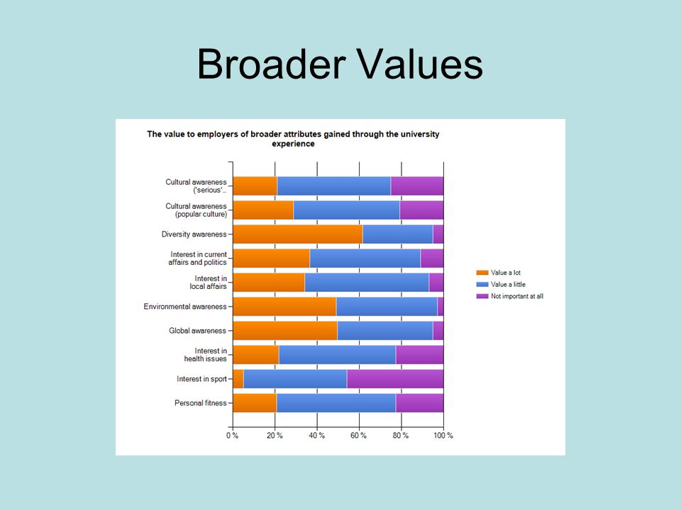 Broader Values