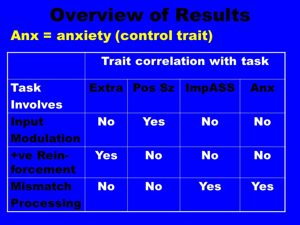 Overview of Results Anx = anxiety (control trait) Trait correlation with task Task Involves ExtraPos SzImpASSAnx Input Modulation NoYesNo +ve Rein- forcement YesNo Mismatch Processing No Yes