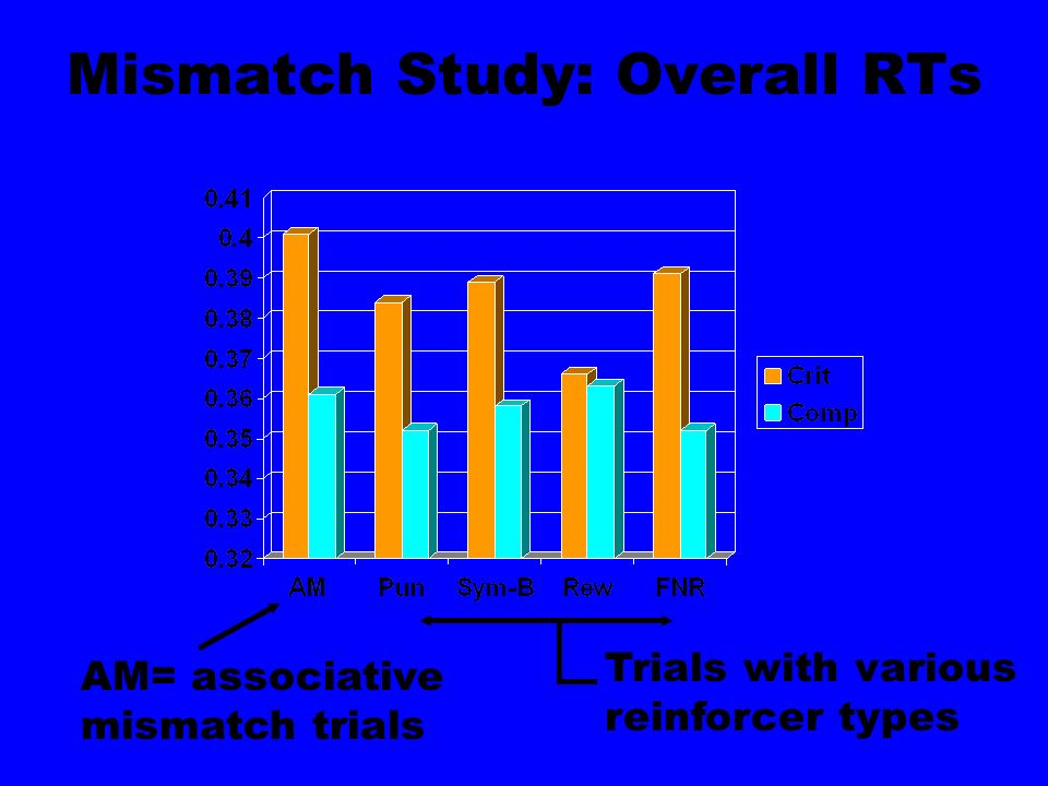 Mismatch Study: Overall RTs AM= associative mismatch trials Trials with various reinforcer types