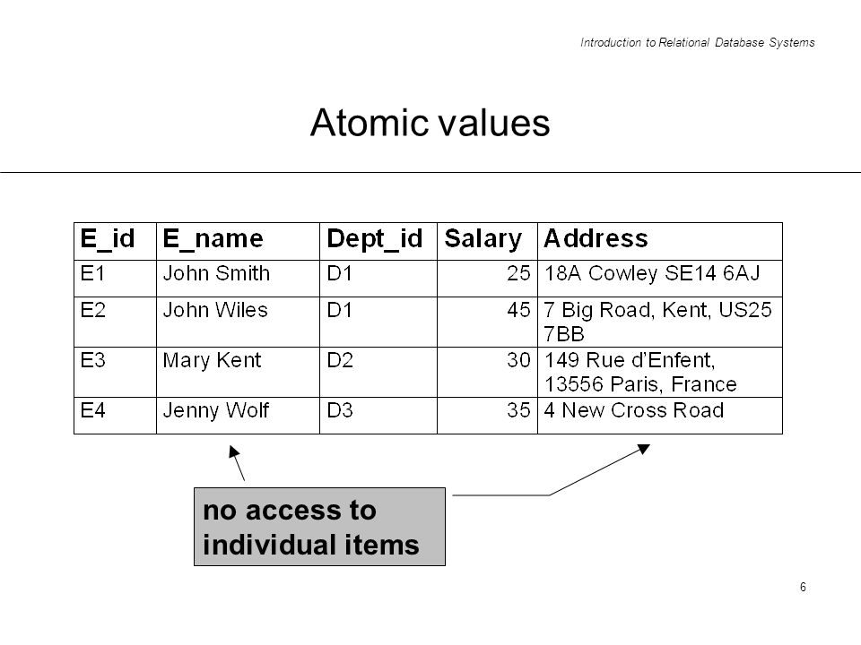 Introduction to Relational Database Systems 6 Atomic values no access to individual items