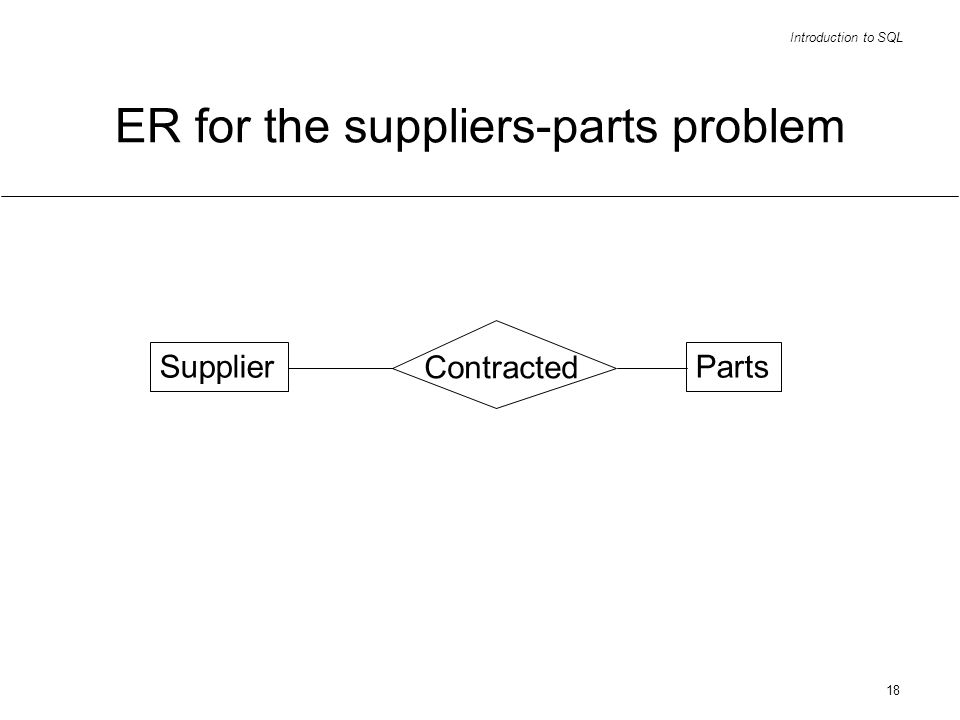 Introduction to SQL 18 ER for the suppliers-parts problem SupplierParts Contracted