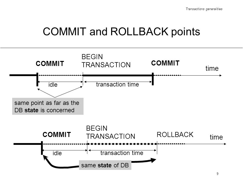 Transactions generalities 9 COMMIT and ROLLBACK points BEGIN TRANSACTION COMMIT time COMMIT idle transaction time same point as far as the DB state is concerned BEGIN TRANSACTION ROLLBACK time COMMIT idle transaction time same state of DB