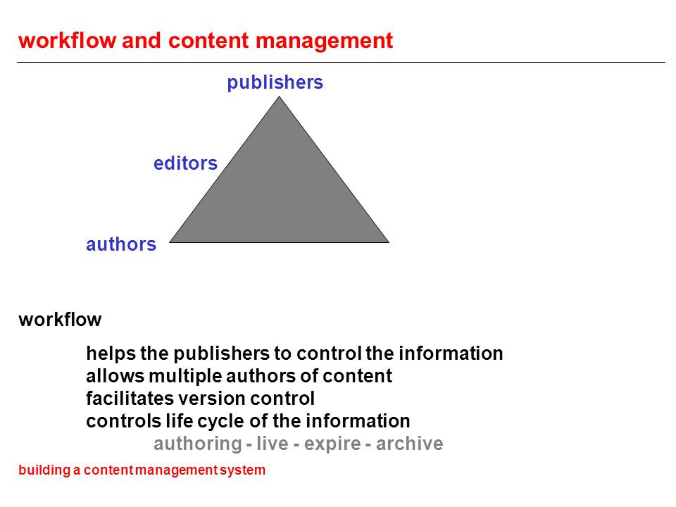 workflow and content management publishers editors authors workflow helps the publishers to control the information allows multiple authors of content facilitates version control controls life cycle of the information authoring - live - expire - archive building a content management system