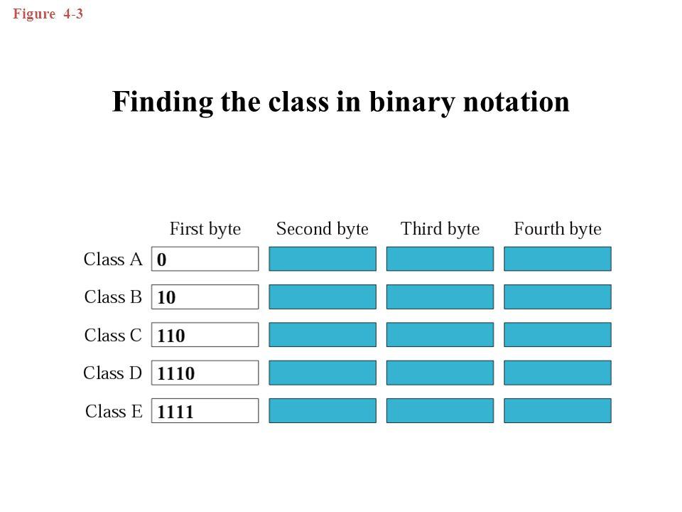 Figure 4-3 Finding the class in binary notation