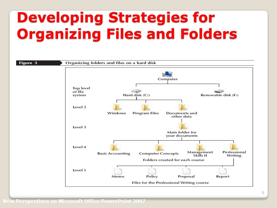 8 Developing Strategies for Organizing Files and Folders New Perspectives on Microsoft Office PowerPoint 2007