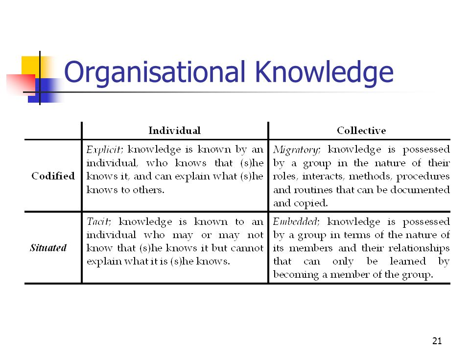 20 Knowledge Management and IT SHARE KNOWLEDGE DISTRIBUTE KNOWLEDGE CREATE KNOWLEDGE CAPTURE, CODIFY KNOWLEDGE GROUP COLLABORATION SYSTEMS OFFICE AUTOMATION SYSTEMS ARTIFICIAL INTELLIGENCE SYSTEMS KNOWLEDGE WORK SYSTEMS NETWORKS DATABASES PROCESSORS SOFTWARE