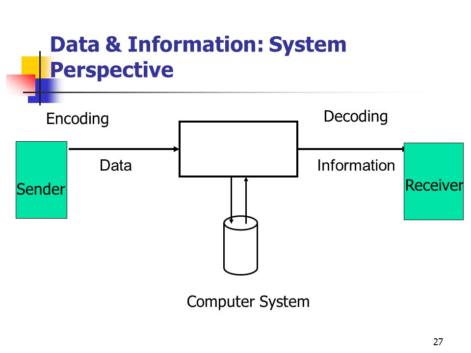 26 Data Systems & Knowledge Intelligence in Data Processing Systems Processing Report Manipulation Data Entry Data Collection USERS Knowledge is a pervasive characteristic of information systems