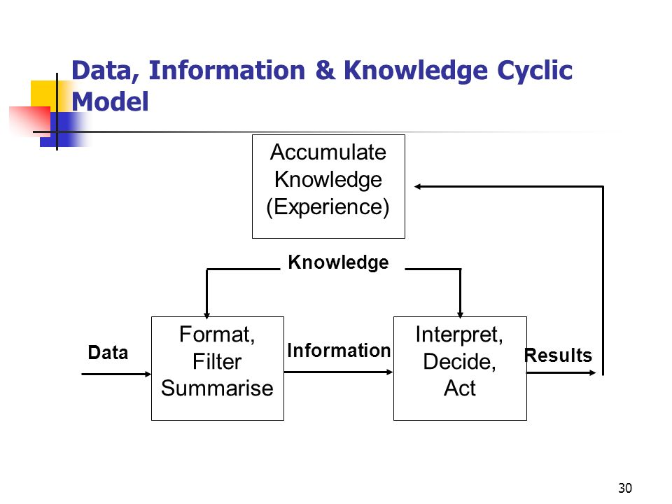 Data, Information & Knowledge: Linear Models KnowledgeActionsDataInformationResults Benefits-Driven Approach Usual Approach