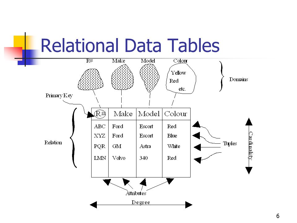 5 Data & Data Values In engineering we move from the individual to the particular From the mathematical concept of a line to the practical realisation of this particular line from here to there.