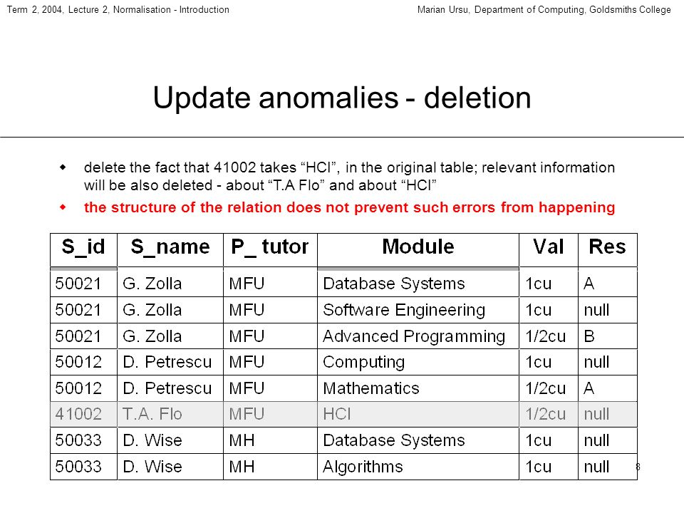 8 Term 2, 2004, Lecture 2, Normalisation - IntroductionMarian Ursu, Department of Computing, Goldsmiths College Update anomalies - deletion delete the fact that 41002 takes HCI, in the original table; relevant information will be also deleted - about T.A Flo and about HCI the structure of the relation does not prevent such errors from happening