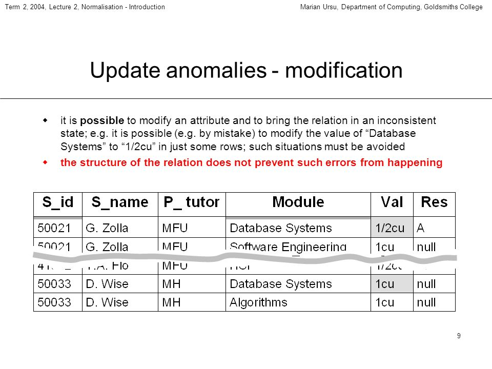 9 Term 2, 2004, Lecture 2, Normalisation - IntroductionMarian Ursu, Department of Computing, Goldsmiths College Update anomalies - modification it is possible to modify an attribute and to bring the relation in an inconsistent state; e.g.