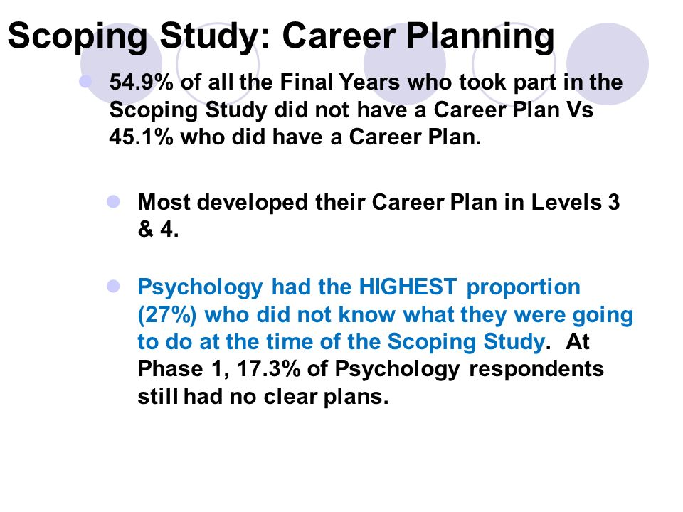 Scoping Study: Career Planning 54.9% of all the Final Years who took part in the Scoping Study did not have a Career Plan Vs 45.1% who did have a Career Plan.