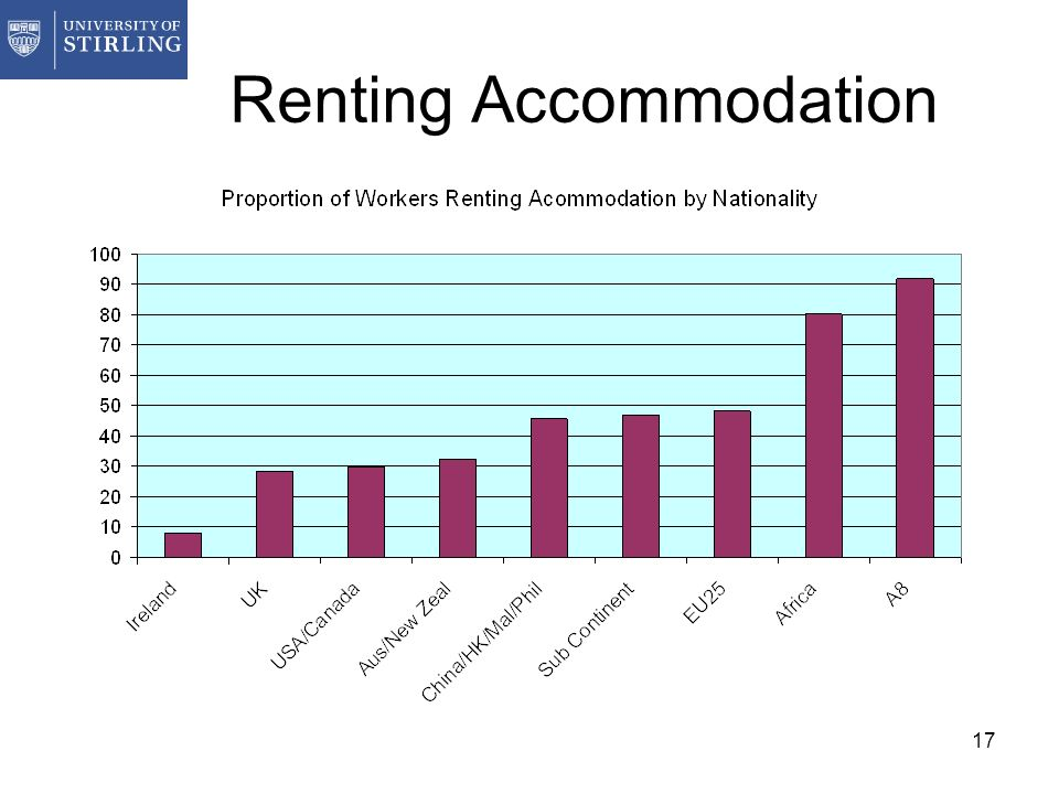 17 Renting Accommodation