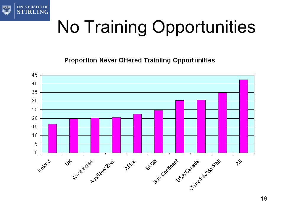 19 No Training Opportunities
