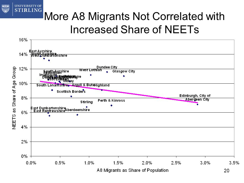 20 More A8 Migrants Not Correlated with Increased Share of NEETs