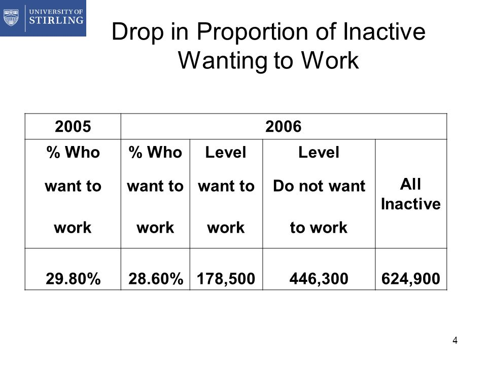 4 Drop in Proportion of Inactive Wanting to Work 20052006 % Who Level All Inactive want to Do not want work to work 29.80%28.60%178,500446,300624,900