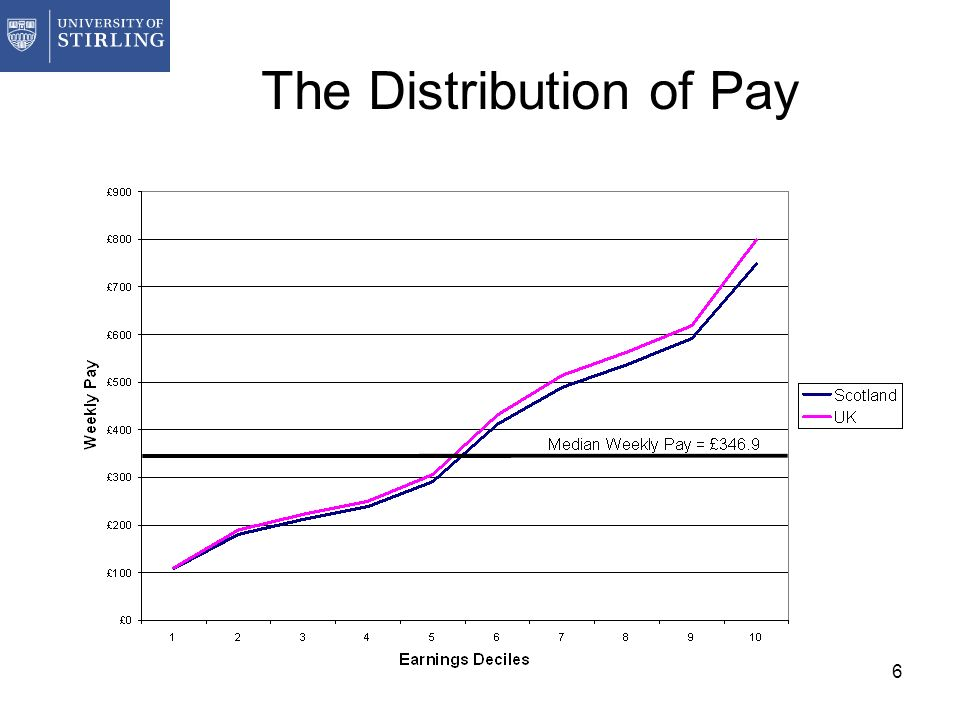 6 The Distribution of Pay
