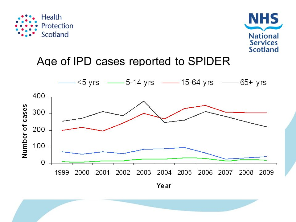 Age of IPD cases reported to SPIDER