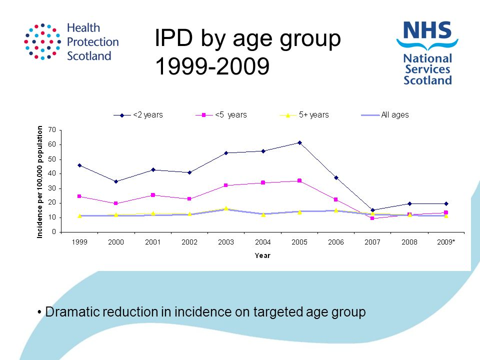 Dramatic reduction in incidence on targeted age group IPD by age group 1999-2009