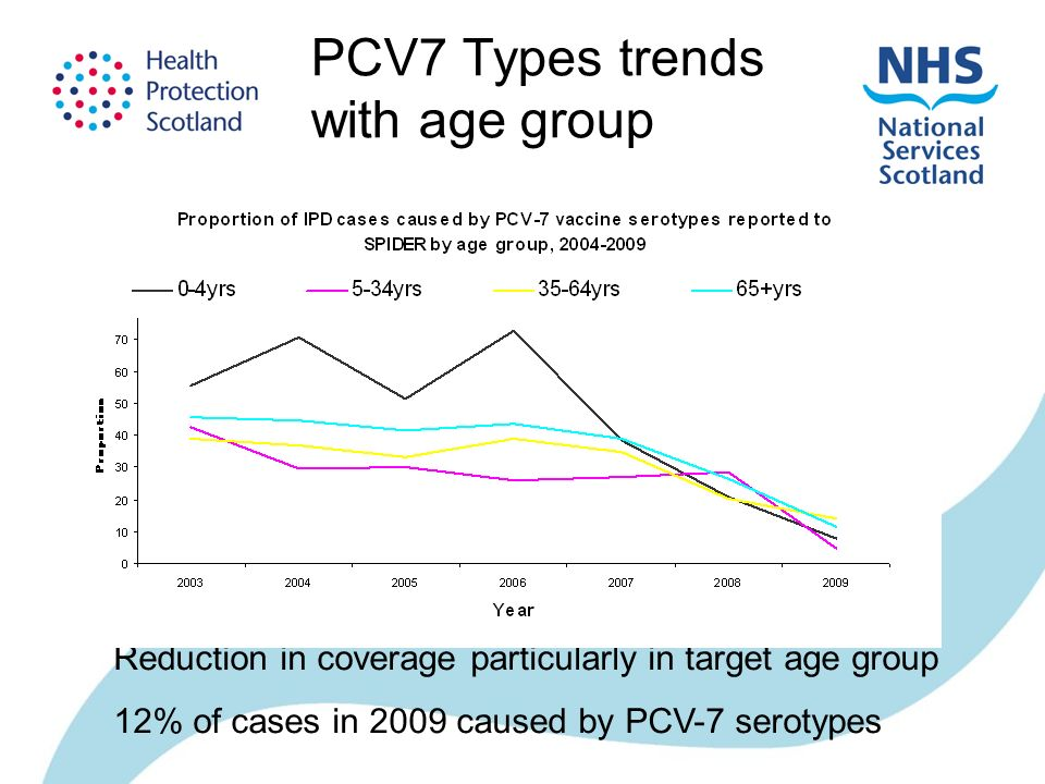Reduction in coverage particularly in target age group 12% of cases in 2009 caused by PCV-7 serotypes PCV7 Types trends with age group