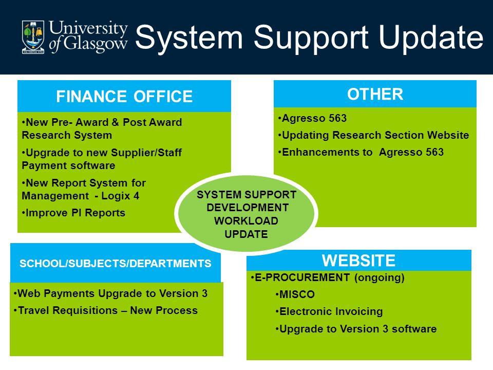 New Pre- Award & Post Award Research System Upgrade to new Supplier/Staff Payment software New Report System for Management - Logix 4 Improve PI Reports FINANCE OFFICE E-PROCUREMENT (ongoing) MISCO Electronic Invoicing Upgrade to Version 3 software WEBSITE Web Payments Upgrade to Version 3 Travel Requisitions – New Process SCHOOL/SUBJECTS/DEPARTMENTS Agresso 563 Updating Research Section Website Enhancements to Agresso 563 OTHER SYSTEM SUPPORT DEVELOPMENT WORKLOAD UPDATE System Support Update