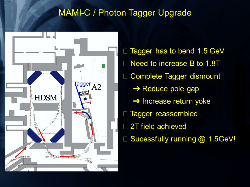 MAMI-C / Photon Tagger Upgrade Tagger Tagger has to bend 1.5 GeV Need to increase B to 1.8T Complete Tagger dismount Reduce pole gap Increase return yoke Tagger reassembled 2T field achieved Sucessfully running @ 1.5GeV!