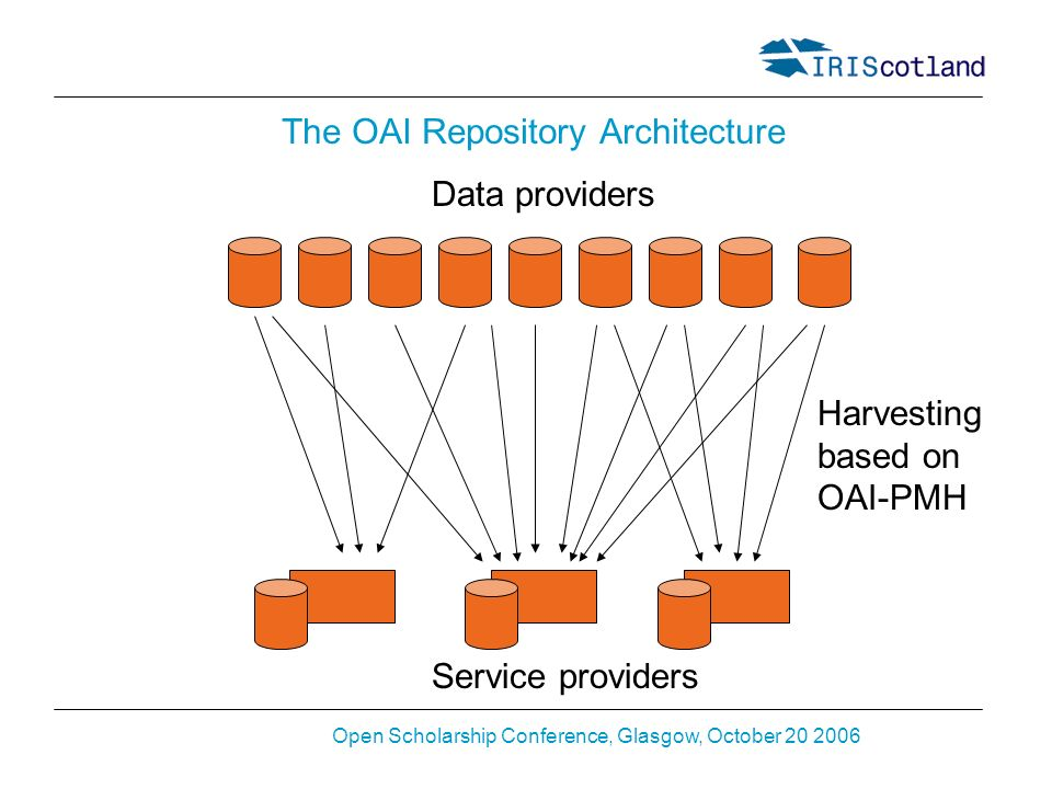 Open Scholarship Conference, Glasgow, October 20 2006 The OAI Repository Architecture Data providers Service providers Harvesting based on OAI-PMH