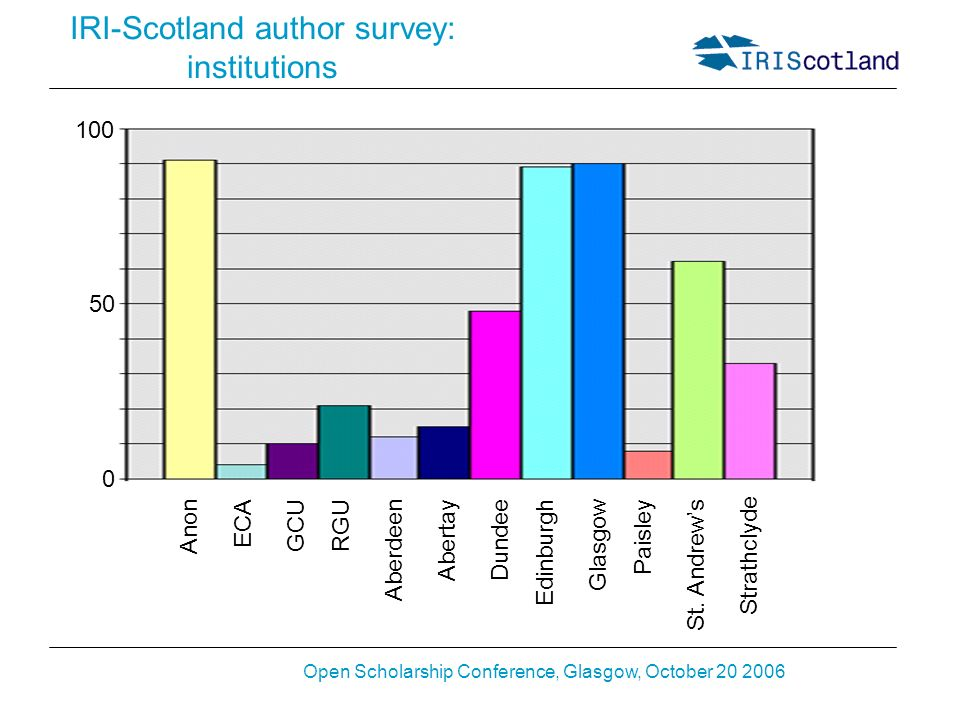 Open Scholarship Conference, Glasgow, October 20 2006 IRI-Scotland author survey: institutions Anon 0 100 50 ECA GCURGU Aberdeen Abertay Dundee Edinburgh Glasgow Paisley St.