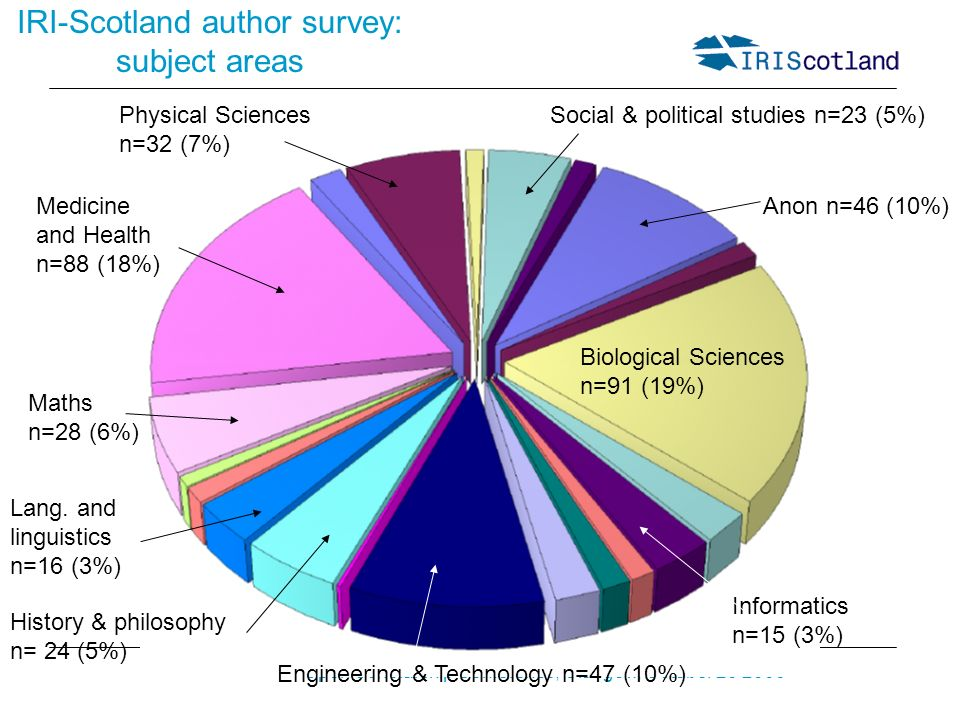 Open Scholarship Conference, Glasgow, October 20 2006 IRI-Scotland author survey: subject areas Biological Sciences n=91 (19%) Medicine and Health n=88 (18%) Engineering & Technology n=47 (10%) Anon n=46 (10%) Physical Sciences n=32 (7%) Social & political studies n=23 (5%) Maths n=28 (6%) History & philosophy n= 24 (5%) Informatics n=15 (3%) Lang.