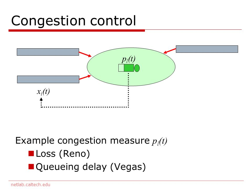 netlab.caltech.edu Congestion control x i (t) p l (t) Example congestion measure p l (t) Loss (Reno) Queueing delay (Vegas)