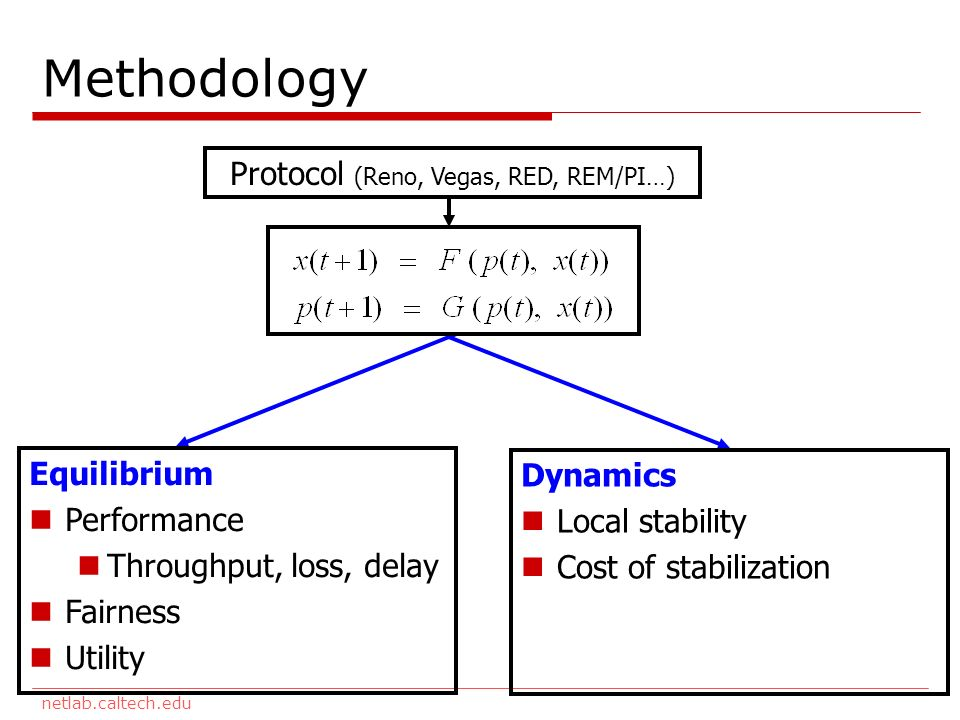 netlab.caltech.edu Methodology Protocol (Reno, Vegas, RED, REM/PI…) Equilibrium Performance Throughput, loss, delay Fairness Utility Dynamics Local stability Cost of stabilization
