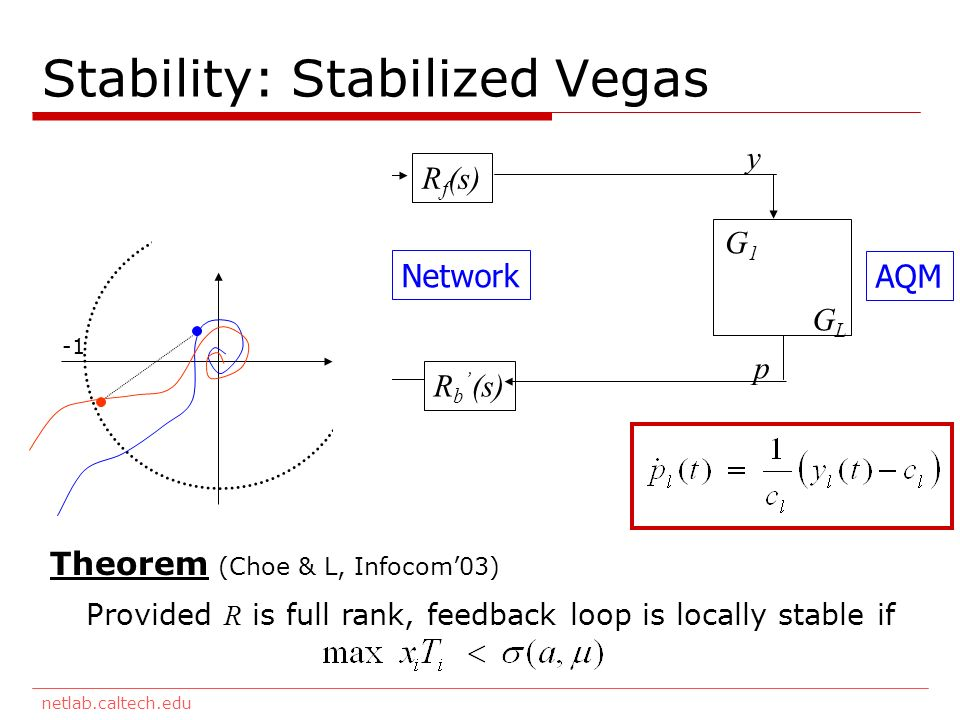 netlab.caltech.edu Stability: Stabilized Vegas F1F1 FNFN G1G1 GLGL R f (s) R b (s) TCP Network AQM x y q p Theorem (Choe & L, Infocom03) Provided R is full rank, feedback loop is locally stable if