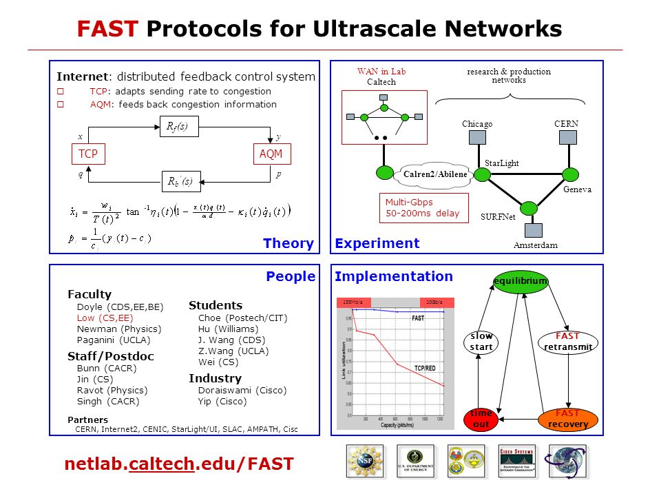 FAST Protocols for Ultrascale Networks netlab.caltech.edu/FAST Internet: distributed feedback control system TCP: adapts sending rate to congestion AQM: feeds back congestion information R f (s) R b (s) xy pq TCPAQM Theory Calren2/Abilene Chicago Amsterdam CERN Geneva SURFNet StarLight WAN in Lab Caltech research & production networks Multi-Gbps 50-200ms delay Experiment Students Choe (Postech/CIT) Hu (Williams) J.